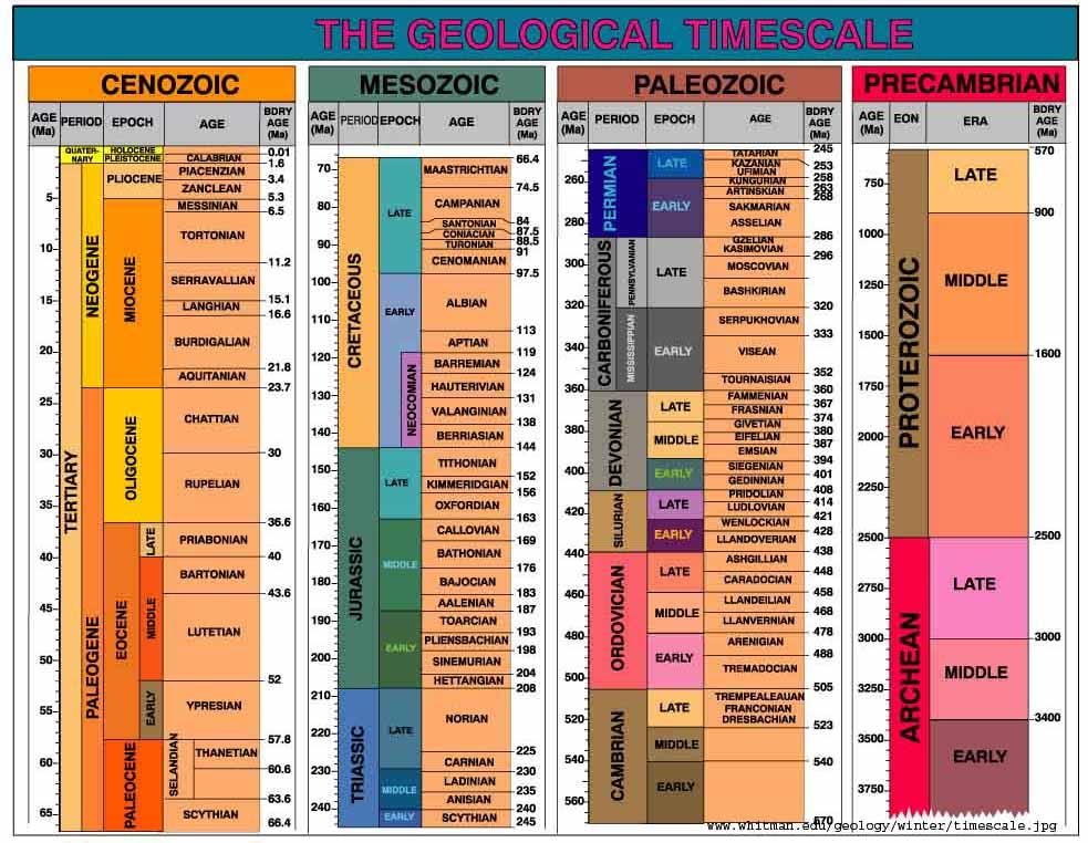 keskellä ylemmän Paleoliittinen siirtyminen dating stratigraphy ja Isokroninen markkereita Mikä on dating kuten Italiassa